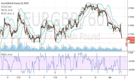 EURGBP: Long on EURGBP