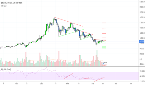 BTCUSD: BTC to repeat its self?