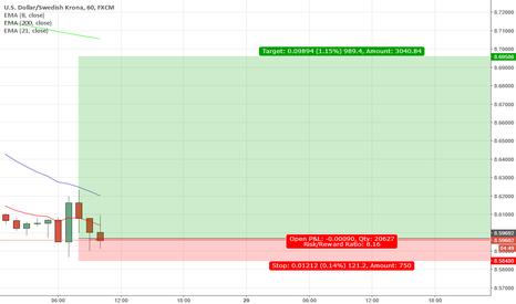 USDSEK: USDSEK opportunity for a 8.8 ROI