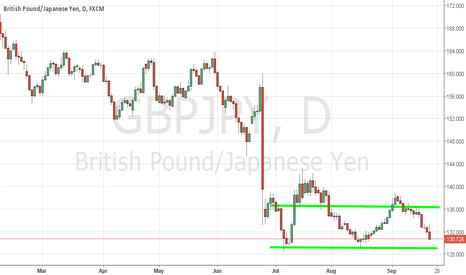 GBPJPY: where support?