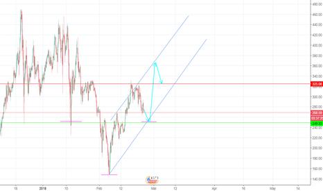 XMRUSD: Monero inverse h&s forming!