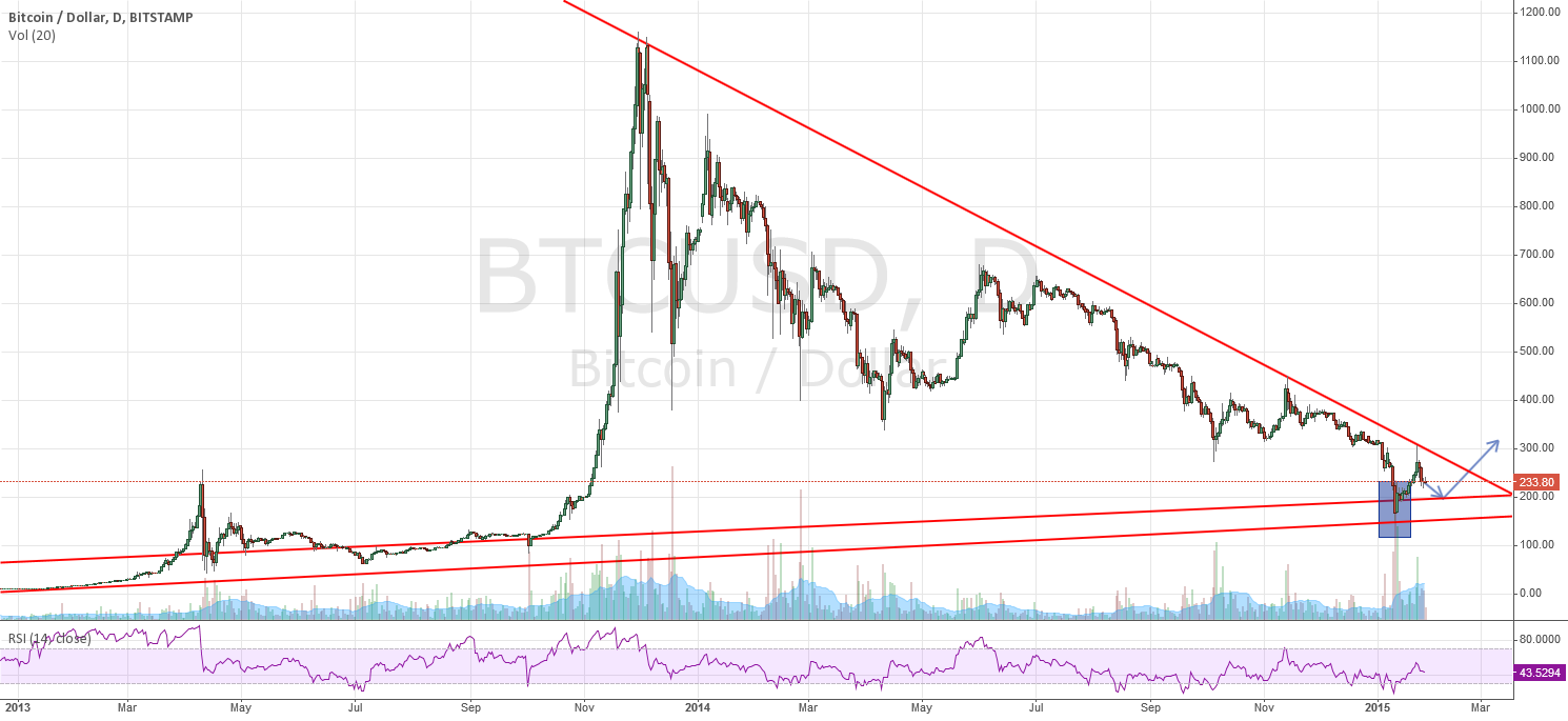 Possible start of an uptrend