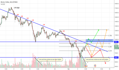 BTCUSD: BTC/USD - Three Scenarios for the King of Crypto!