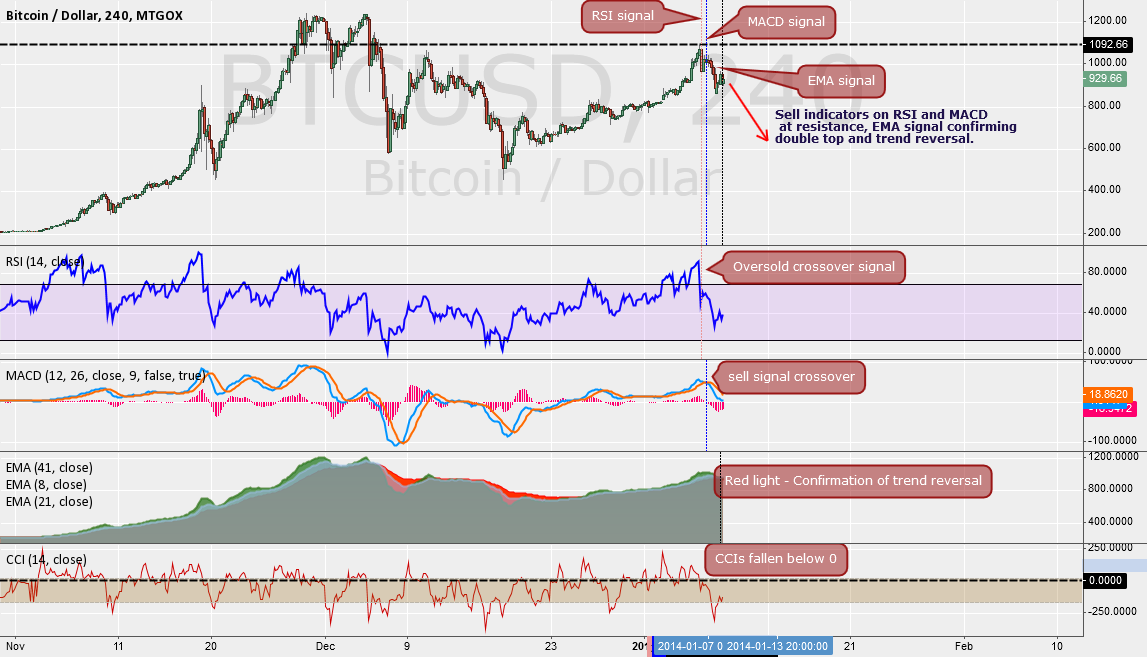 Addition to 4 hour MACD signal chart