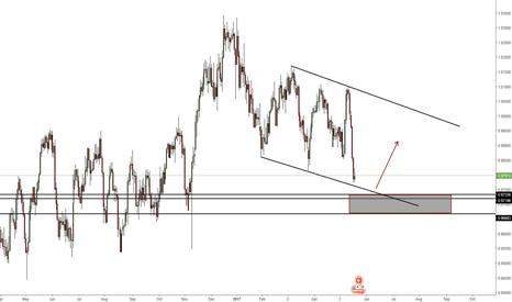 USDCHF: USDCHF The Q Zones trading