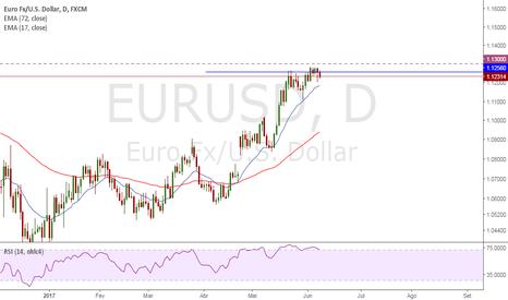 EURUSD: Possível reversão de tendência em EURUSD
