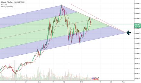 BTCUSD: BTC/USD Prediction for February
