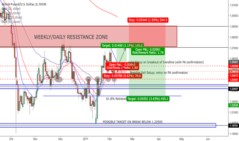 GBPUSD: GBPUSD POSSIBLE SETUPS