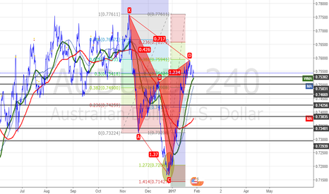 AUDUSD: the Almost complete bearish cypher?!?