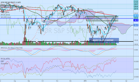SPY: $SPY is at key level. But volume is very thin.