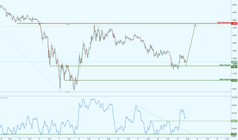 XRPUSD: Ripple above major support, prepare for a potential bounce!