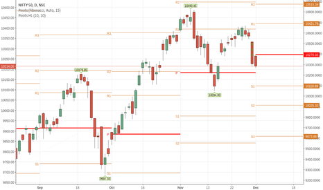 NIFTY: nifty support  at 10191