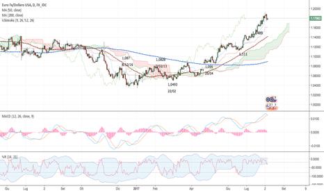 EURUSD: Euro/USD update - lun 7/08