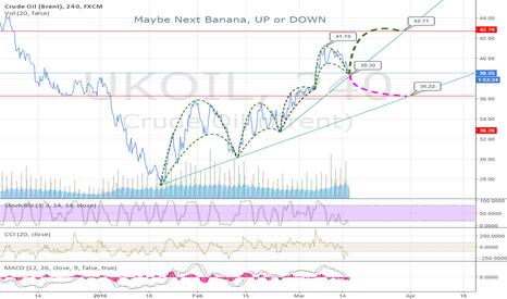 UKOIL: Banana up or Banana Down...