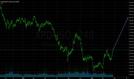 XPDUSD: Palladium (XPD) - Going to Rally...?
