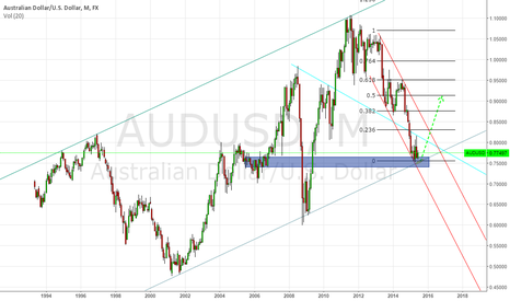AUDUSD: AUDUSD POTENTIAL TRADE for the uncoming months long at 0,74