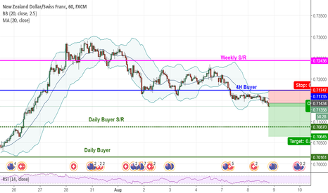 NZDCHF: NZDCHF Short 1h chart
