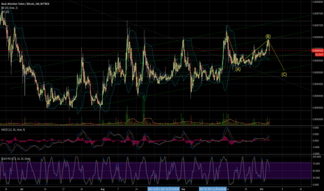 BATBTC: $BAT Long term monitoring