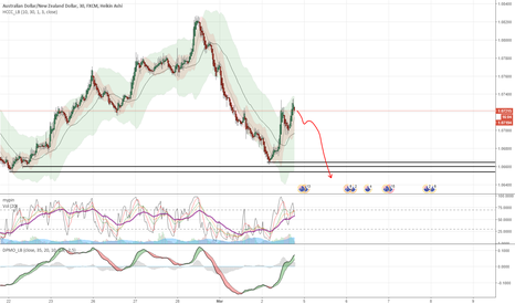 AUDNZD: Short it from here