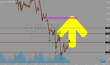 EURUSD: EURUSD GAP