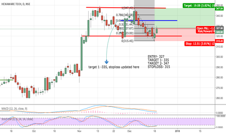 HEXAWARE: HEXAWARE IN CHANNEL , REVERSAL FROM SUPPORT