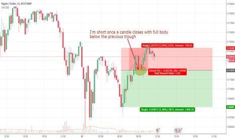 XRPUSD: Short term trade on XRPUSD