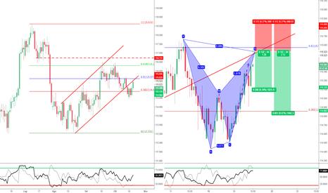 CHFJPY: CHF/JPY - Bat Pattern a ritest della Trendline