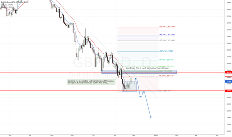 GBPUSD: GBPUSD - Possible Short Up next