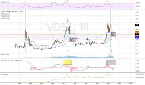 VDSI: back to the monthly fib chart.