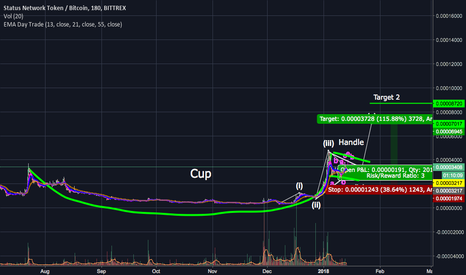 SNTBTC: Status 115% Cup and Handle Opportunity
