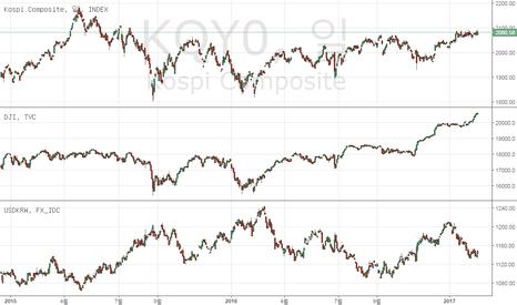 KQY0: 트럼플레이션과 미국증시