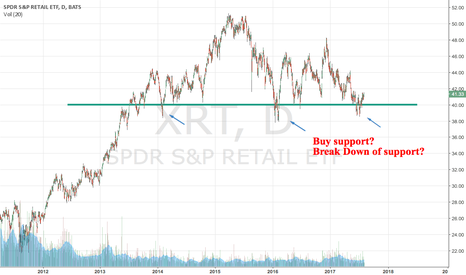 XRT: XRT!  Buy support or short the breakdown?