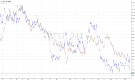 RTSI: RTSI vs GOLD
