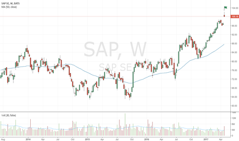 SAP: Bearish up-thrust