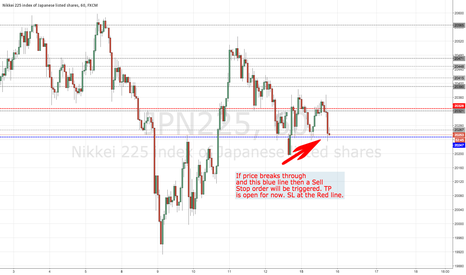JPN225: Sell Stop for triggers my favcourite.