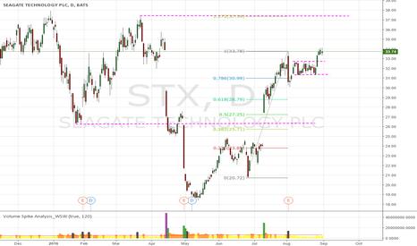 STX: STX  maybe rise