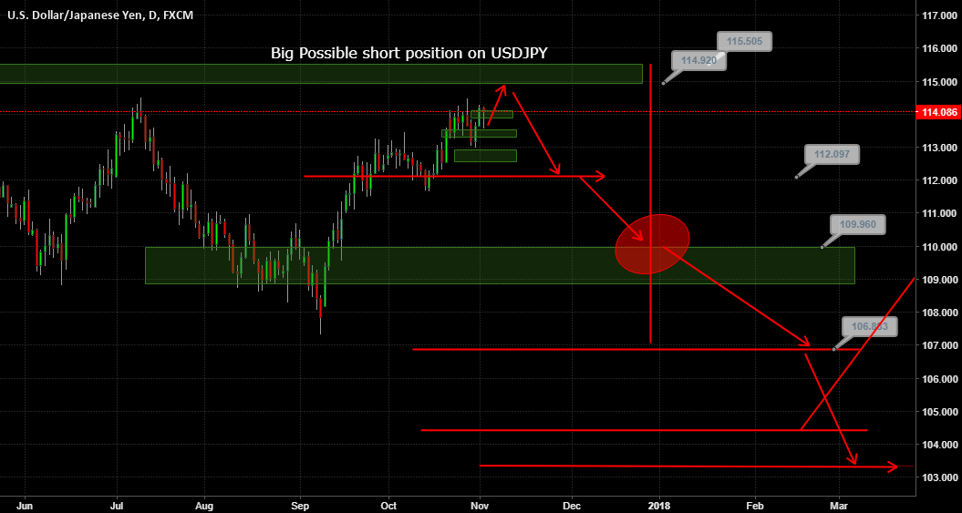 Big Possible Short Position on USDJPY
