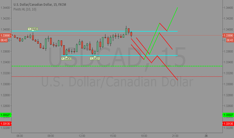 USDCAD: buy and sell