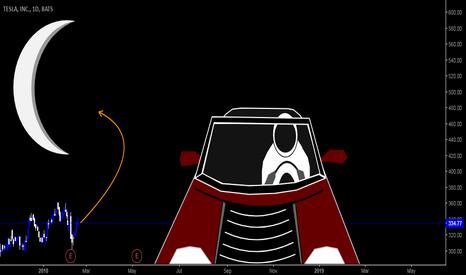 TSLA: Tesla   Price goes to the Mars