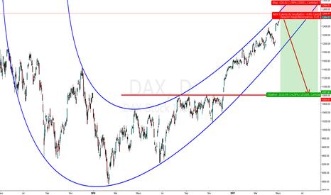 DAX: DAX a la baja