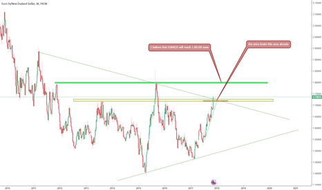 EURNZD: EURNZD overview
