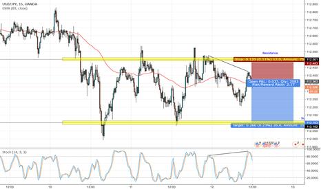 USDJPY: USD/JPY Reverse Divergence Short