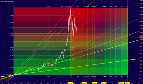 BTCUSD: Bitcoin - Nature's Law to Rule Them All