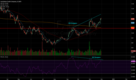 F: Ford Daily RSI Divergence
