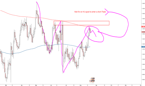 EURUSD: Price Level ready for a Short.