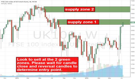 UK100: Drawing supply zones
