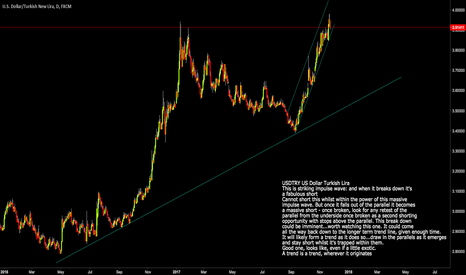 USDTRY: USDTRY  USD Turkish Lira Short set-up with big potential