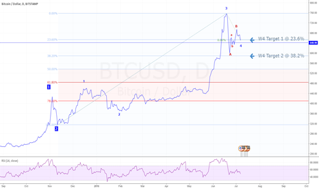 BTCUSD: BTCUSD Daily 7/7/2016 Mid-term target still holds, wait and see.