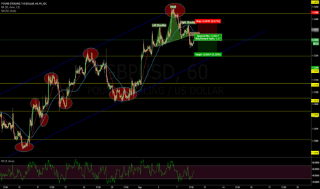 GBPUSD: GBBP/USD H&S Formation .. Waiting for RETEST FOR SHORT