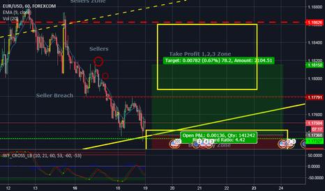 EURUSD: 1hr Buy-Risk Reward 4.4